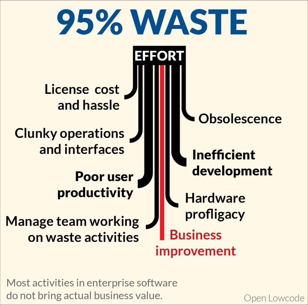 95% Waste